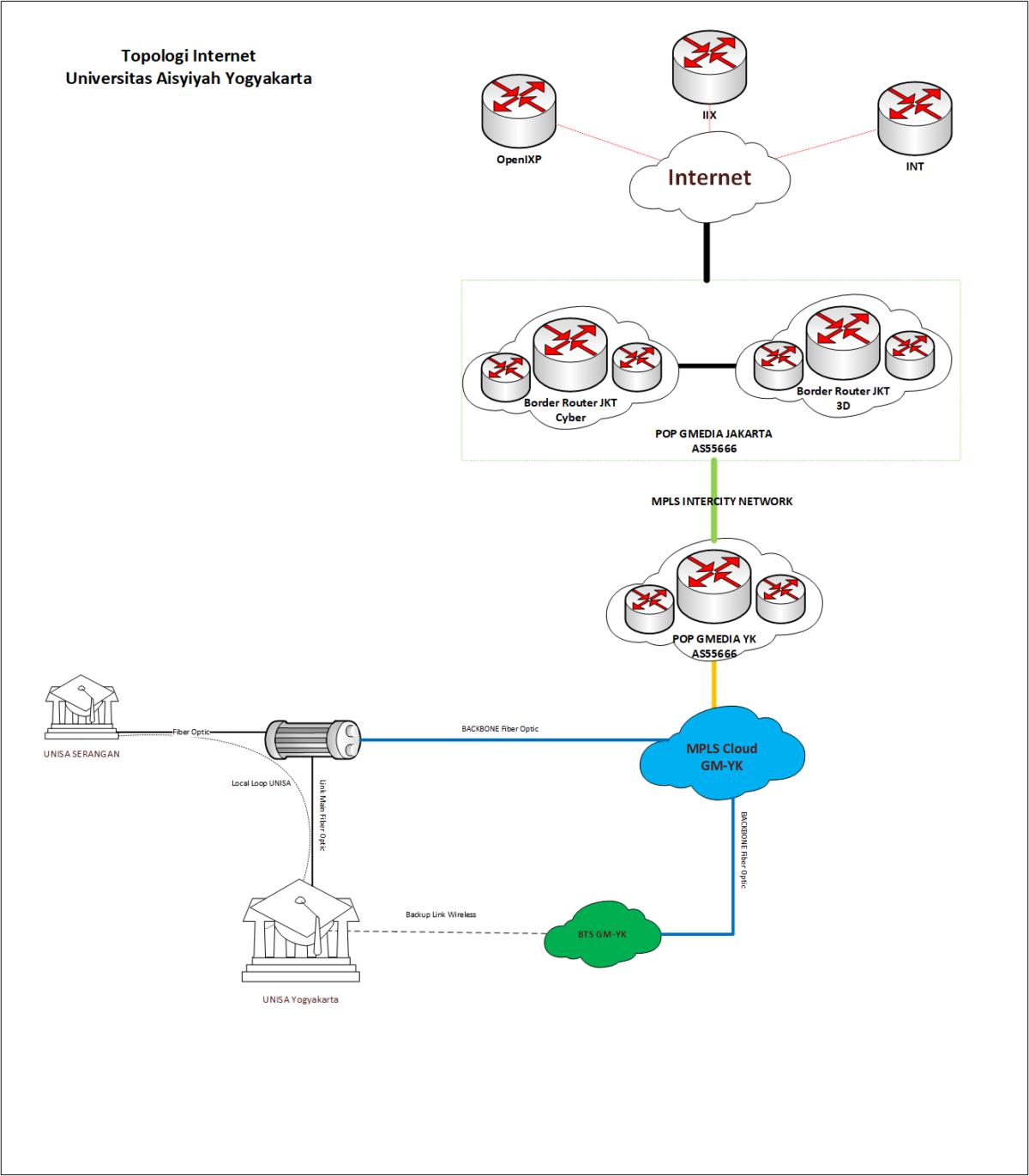 Sambungan Internet