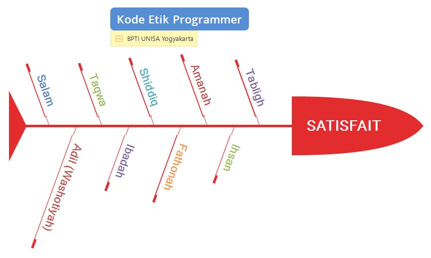 SATISFAIT kode etik programmer