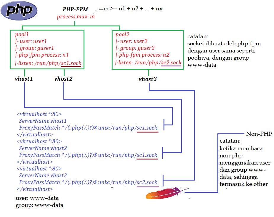 Ilustrasi php-fpm dengan banyak pool